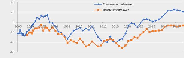 Figuur 1: ontwikkeling van consumenten- en donateursvertrouwen 2005-2018
