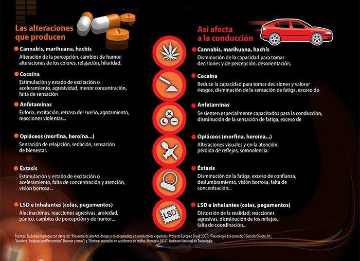 control de drogas
