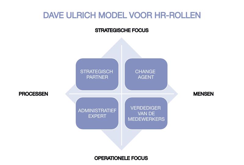 Dave Ulrich model voor HR-rollen