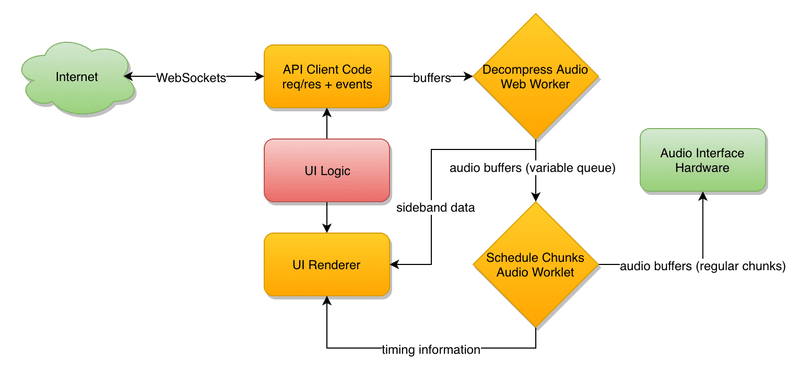 diagram of internal audio streaming solution