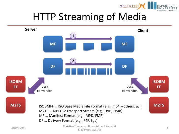 http streaming ISOBMFF