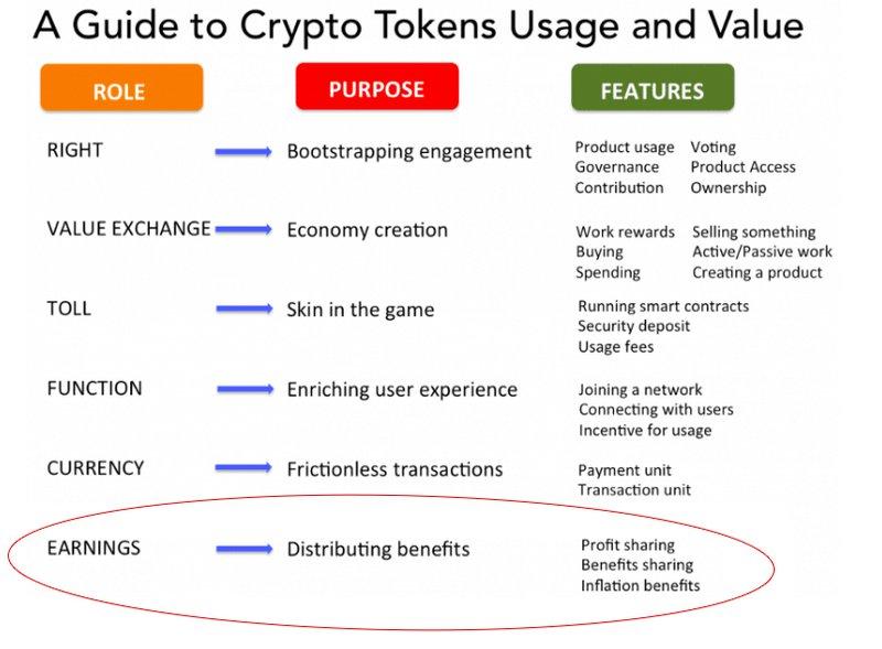 Crypto Token Usage