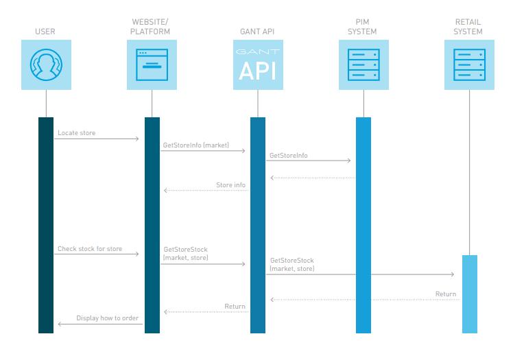 Architettura Integrazione Tramite API MuleSoft - Case Study GANT