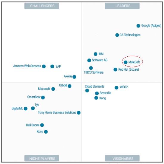 Gartner Magic Quadrant Full Life Cycle API Management 2018