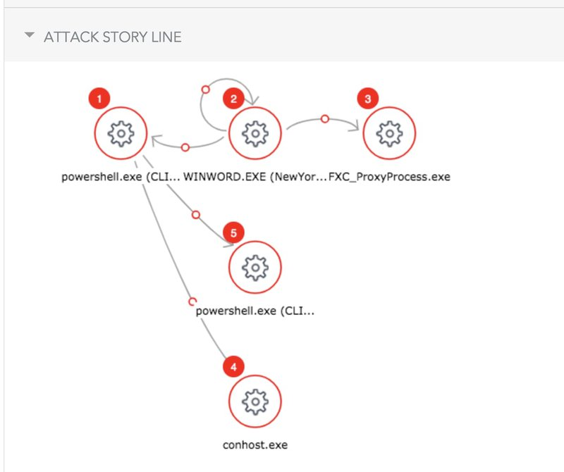 Attack Story Line - SentinelOne Endpoint Protection