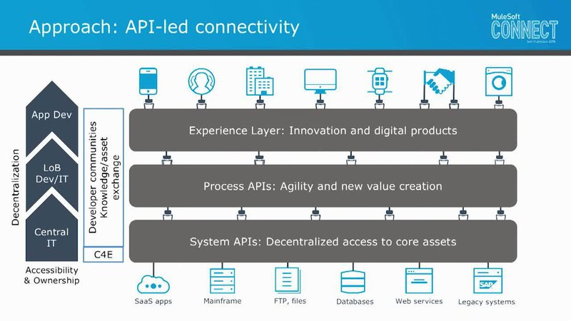 Approccio all'API-led Connectivity