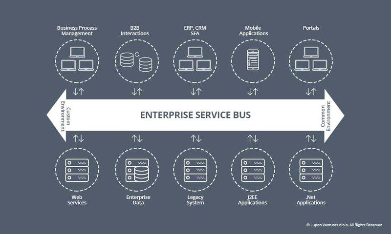 Integrazione Sistemi IT - ESB vs APIs