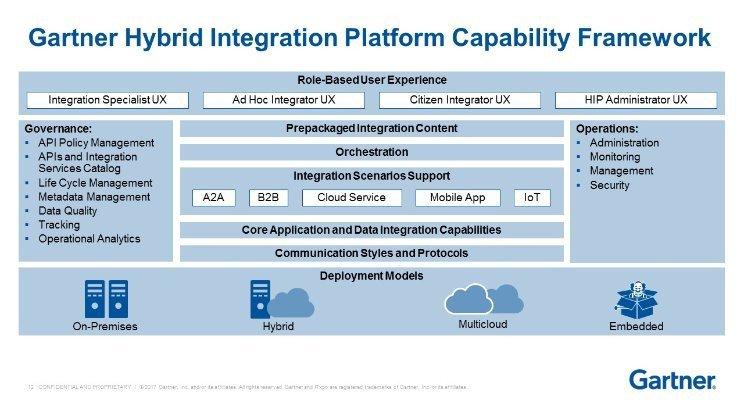 Gartner Hybrid Integration Platform Capability Framework