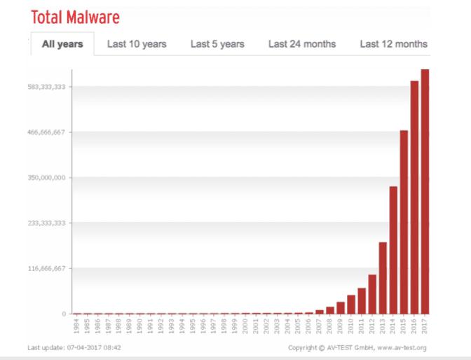 AV-Test Total Malware