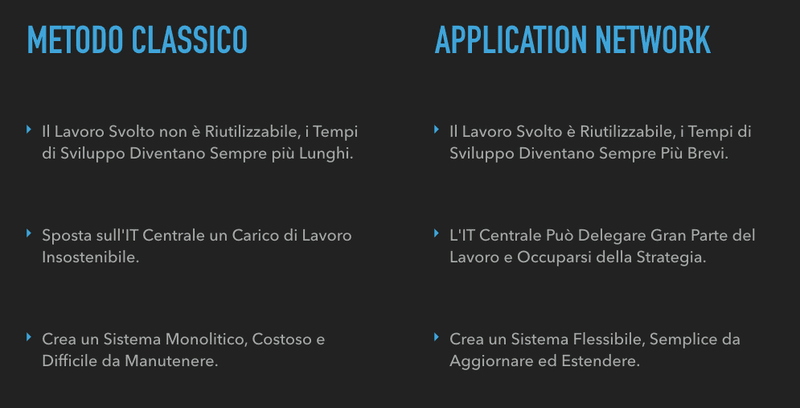 Metodo Classico di Integrazione vs. Application Network