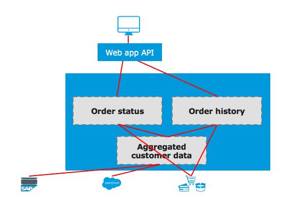 Web app API