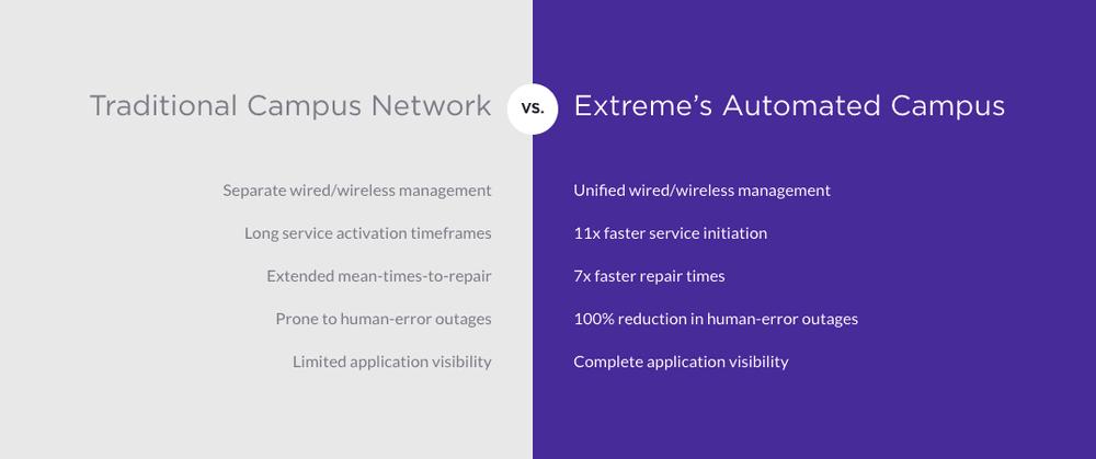 Principali vantaggi della soluzione Automated Campus rispetto alle infrastrutture di rete tradizionali
