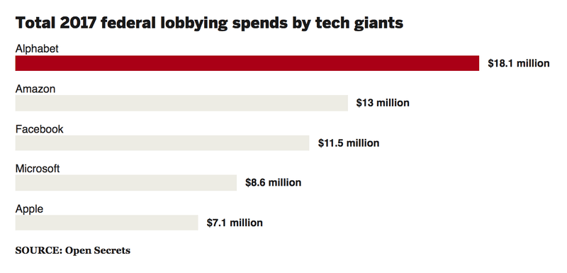2017 federal lobbying spending by tech giants