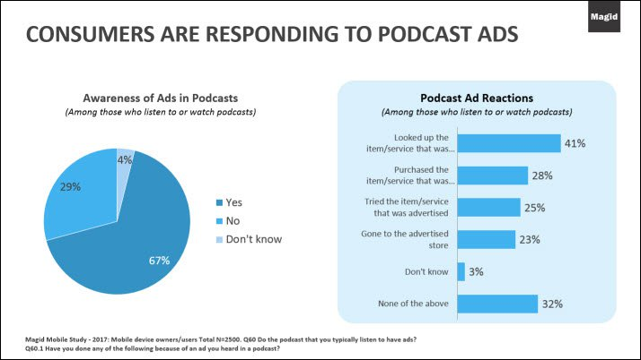 Podcast Advertising Stats