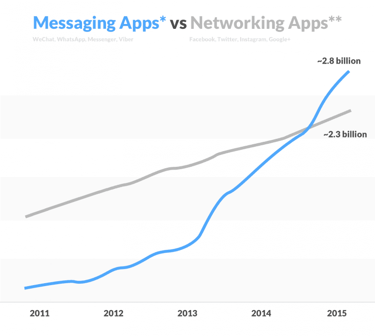 Messaging Apps are better than social media