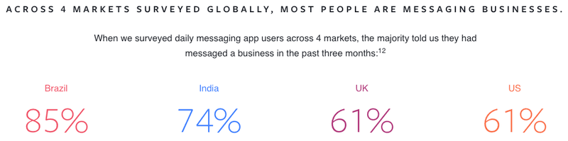 How Many People Message Businesses