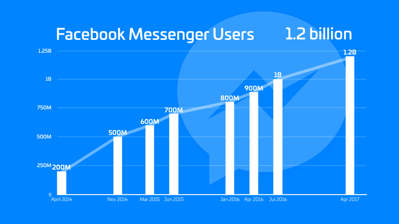How many users does Facebook Messenger have?