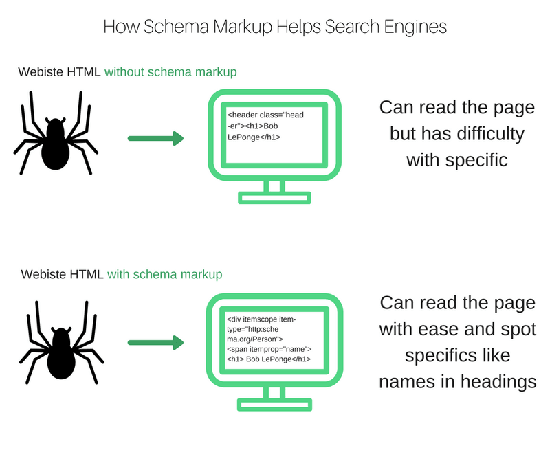 How Schema Markups and Rich Snippets Helps Search Engines