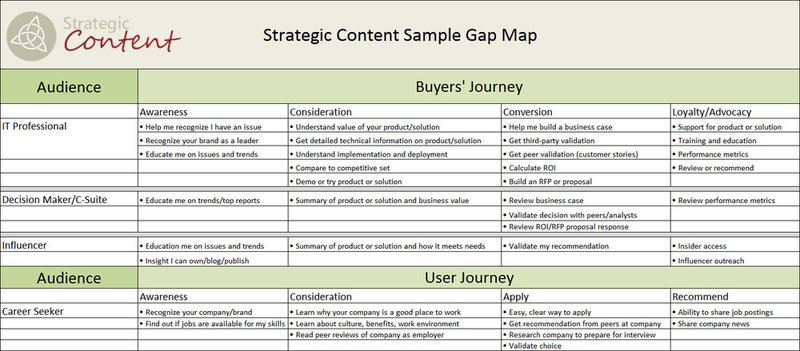 Content Strategy For Nutraceuticals: A Simple Five Step Guide