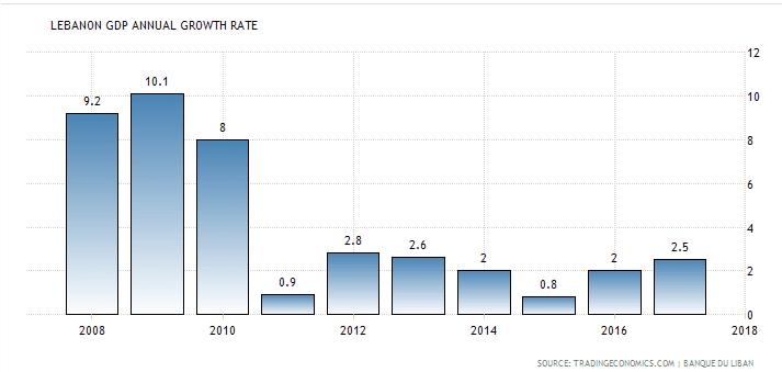 Fintech - 10 year GDP Growth Chart for Lebanon