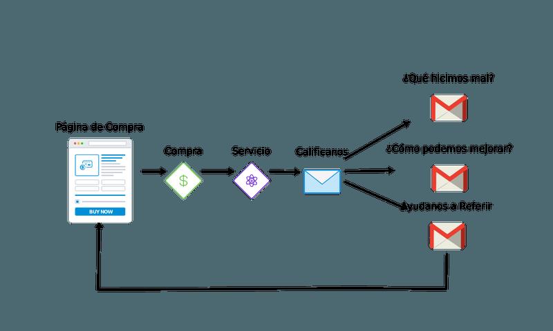 Sistema Automatizado de Referencias