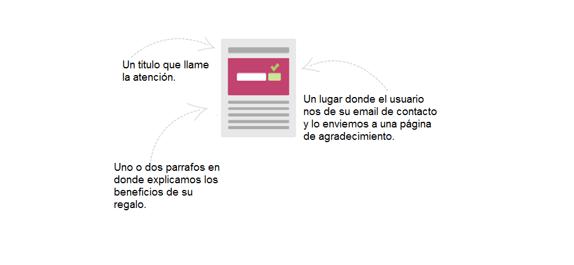 Guía Startup: Elementos Landing Page,