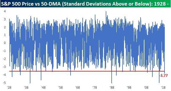 S&P 500 selloff looks extreme