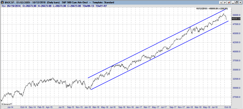 Uptrend in Advance/Decline A/D line remains intact