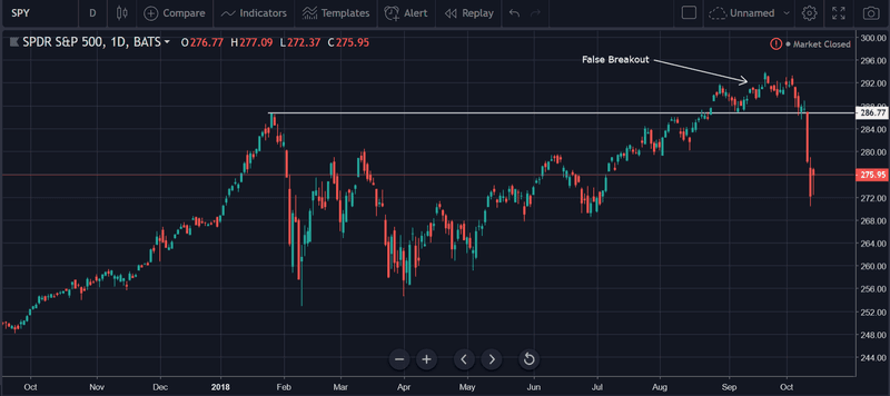 stock market false breakout