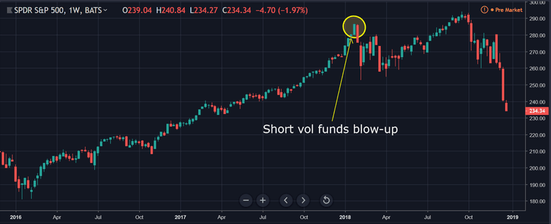 stock market shows increasing volatility in 2018