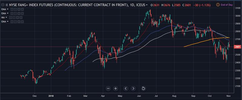 FAANG stocks have been very weak
