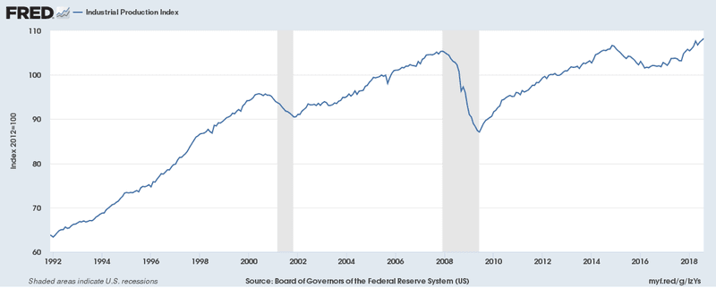 Industrial Production continues to grow