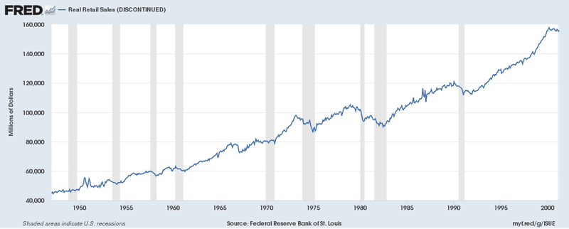 Real Retail Sales (discontinued)