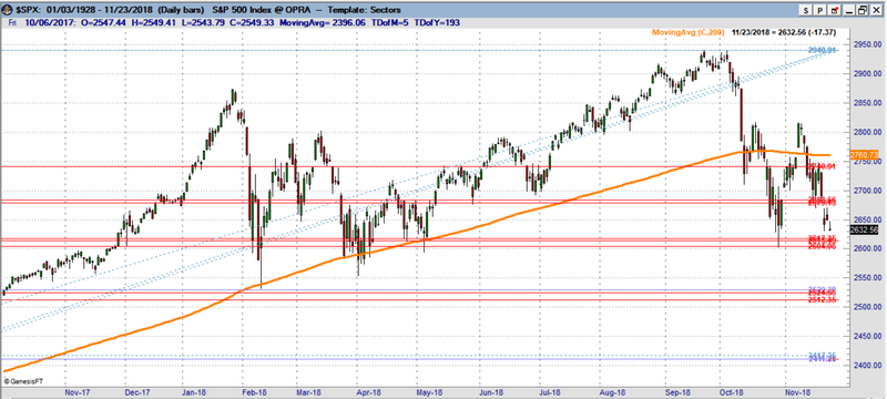 S&P 500 chart. 2600 is the key level to watch to get more bearish