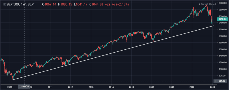 Stock market S&P 500 has almost tested uptrend from 2009