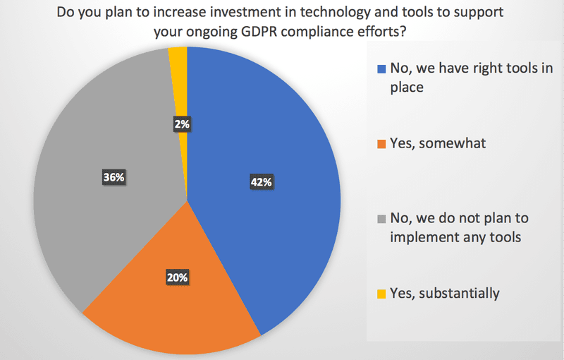 Do you plan to increase investment in technology and tools to support your ongoing GDPR compliance efforts? GDPR Readiness Survey Question