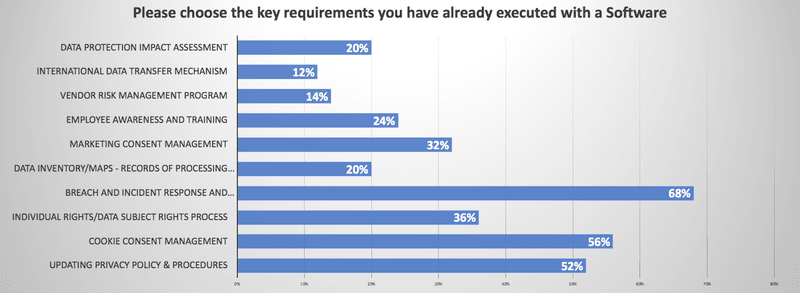 Please choose the key requirements you have already executed with a software service: