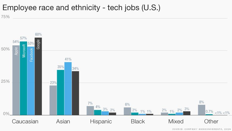 lack of diversity in tech