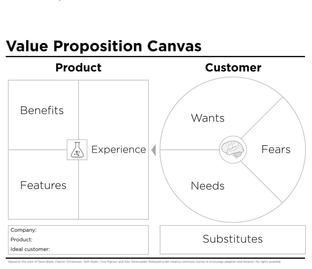 A diagram showing the so-called Value Proposition Canvas, which helps you find your target market segment