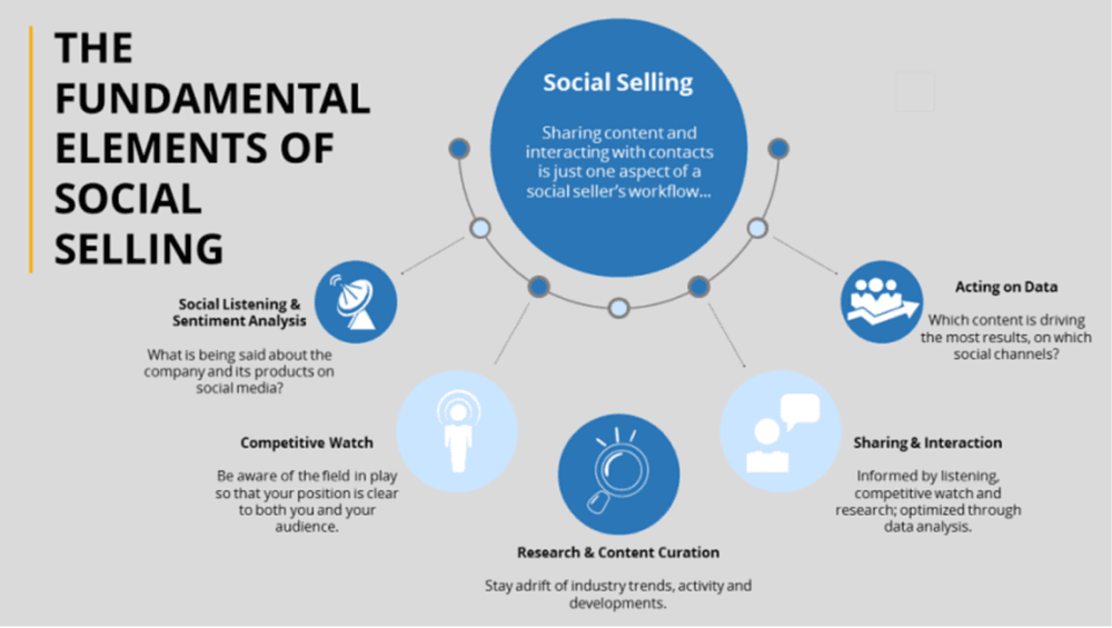 A graph showing the fundamental elements of social selling in B2B sales