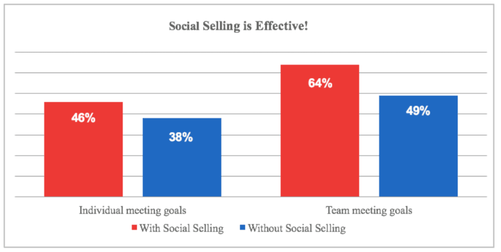 Bar graphs illustrating the importance of Social Selling in B2B sales