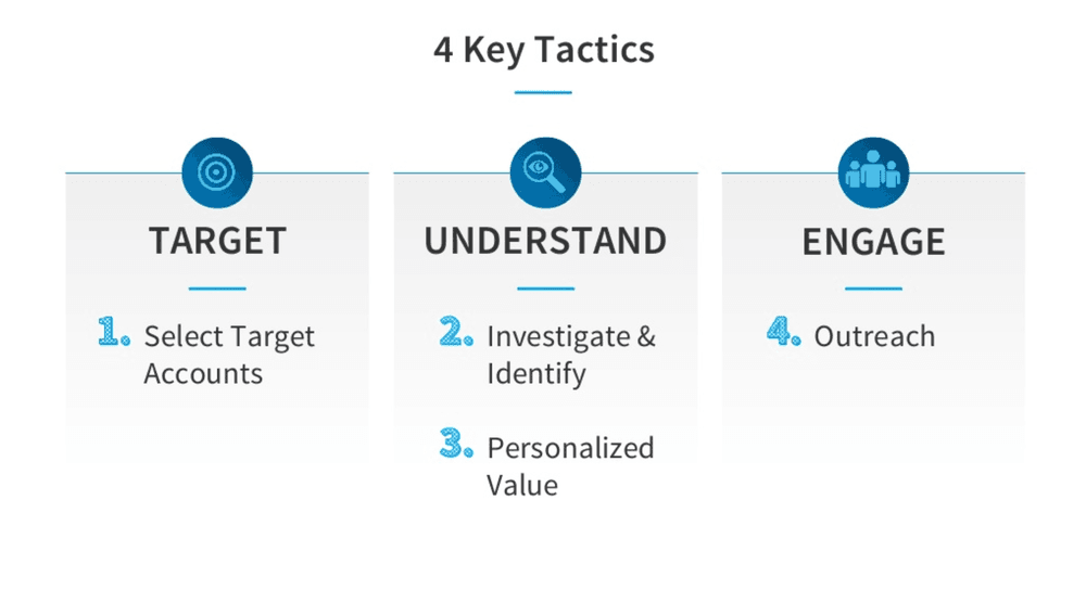 4 key tactics to target understand and engage with audience