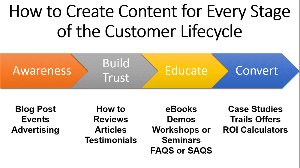 Infographic showing how to create content for every stage of the customer life cycle as a sales approach