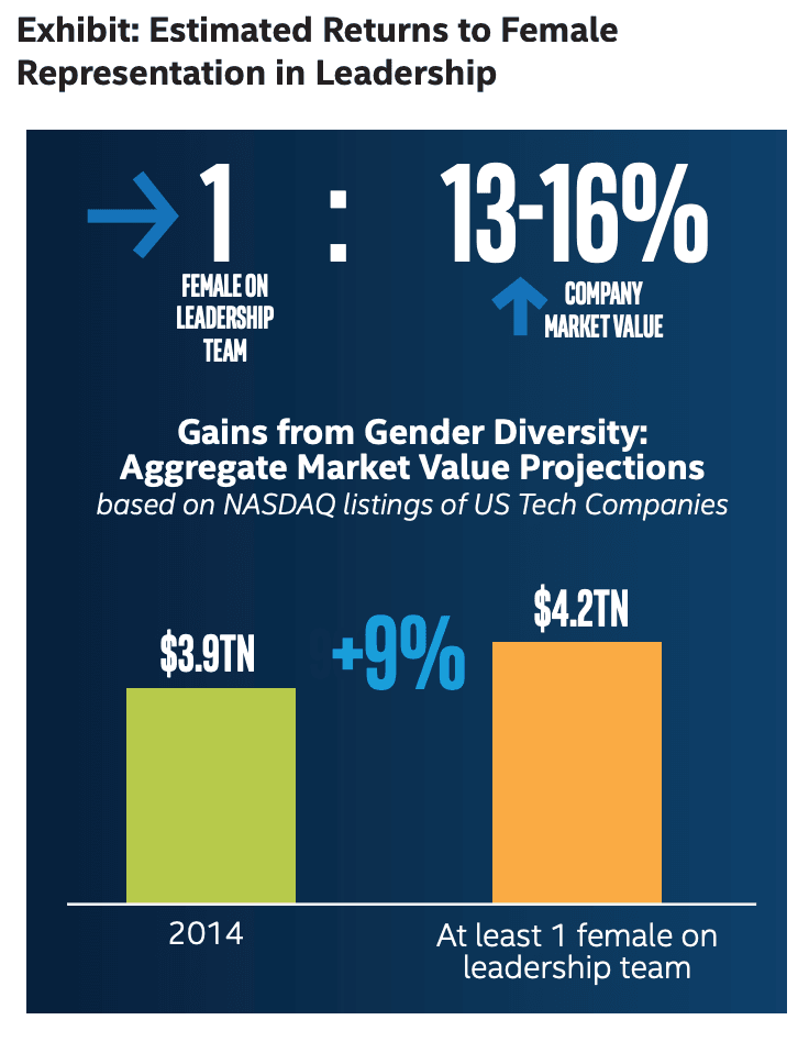 stats on female leadership in tech