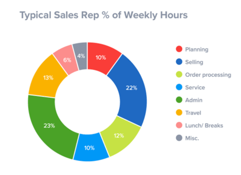 sales rep time
