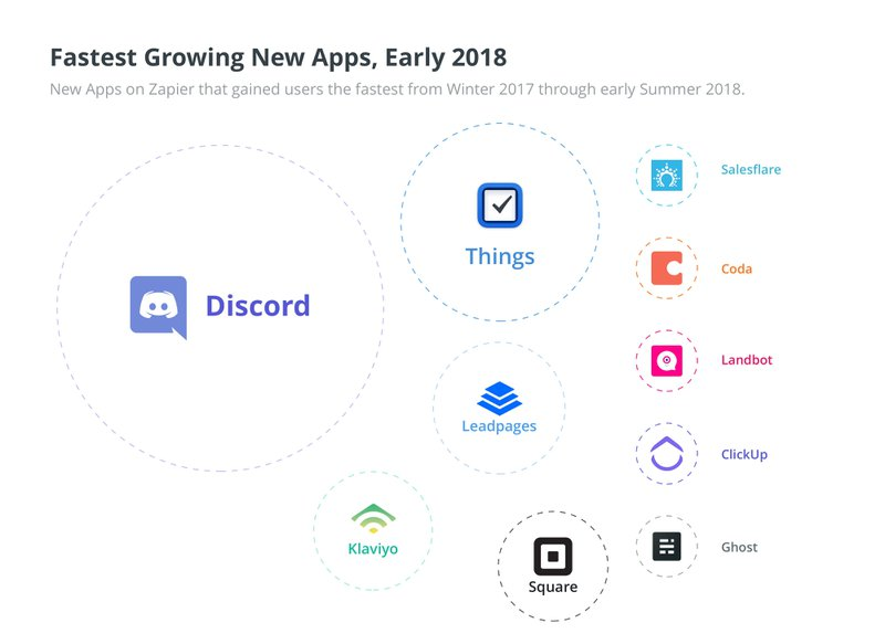fastest growing apps 2018 zapier