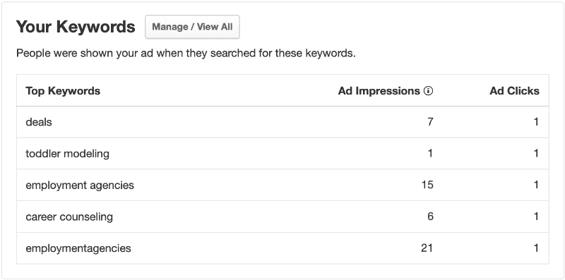Managing Yelp Ads Your Keywords Tool