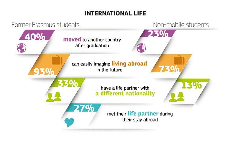International Life statistics