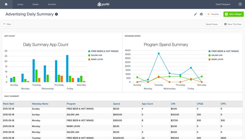 Yurbi Interactive Business Data Dashboard