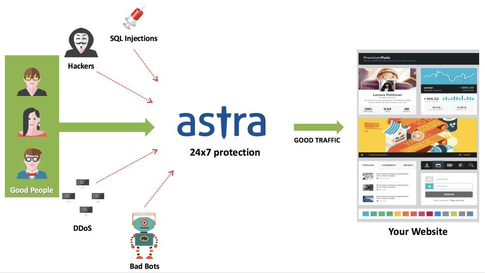 Astra Firewall